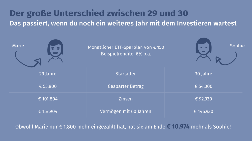 Infografik Investieren